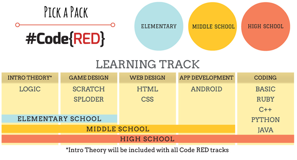Review the suggested learning track for your computer science curriculum at Code RED